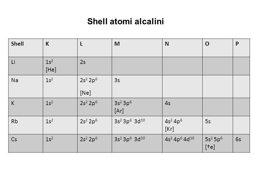 Shell atomi alcalini Shell K L M N O P Li 1s2 [He] 2s Na 2s2 2p6 [Ne]